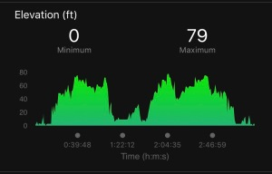 My bike elevation chart